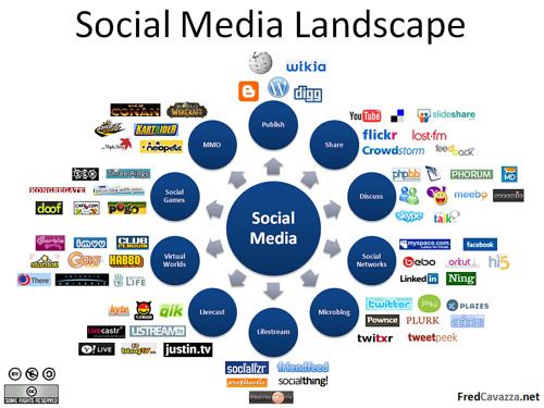 image : synthèses des medias sociaux